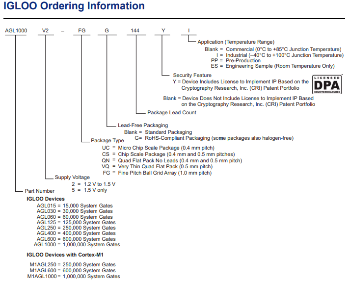 Ordering Information