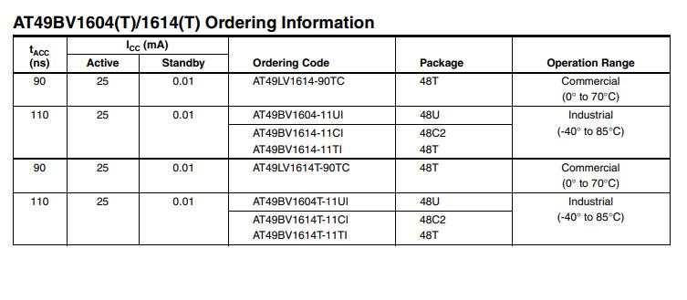 Ordering Information